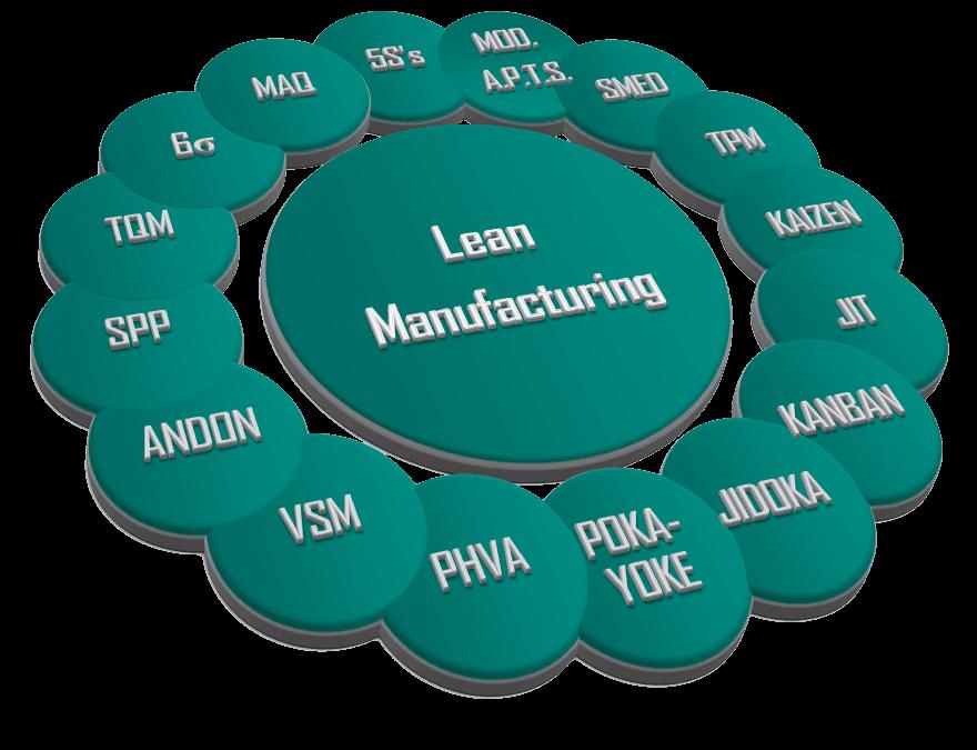 ¿Qué herramientas se emplean en Lean Manufacturing?.