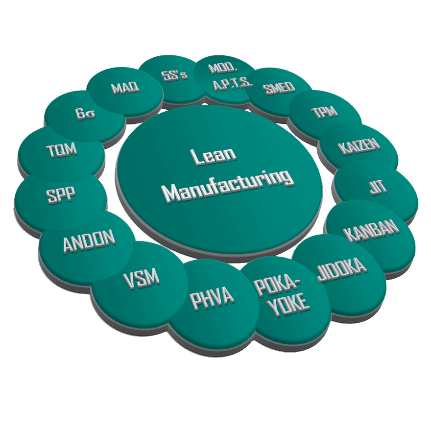 191 Qu 233 Herramientas Se Emplean En Lean Manufacturing