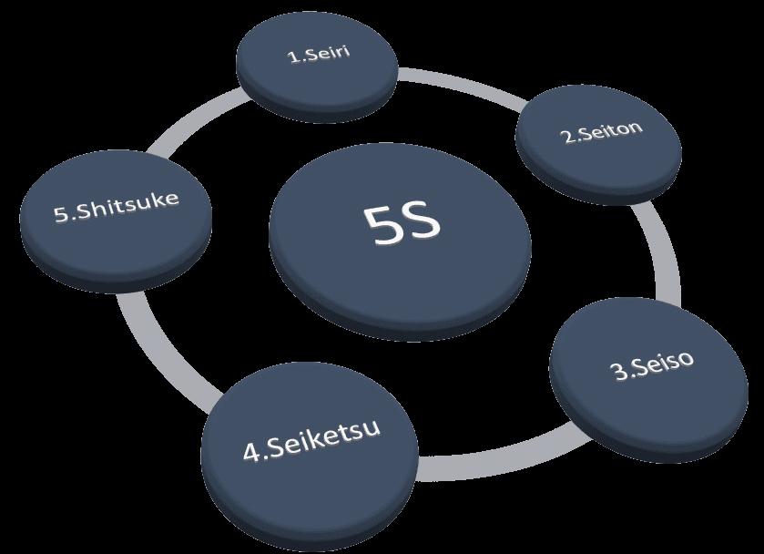 Metodología 5S. Beneficios.