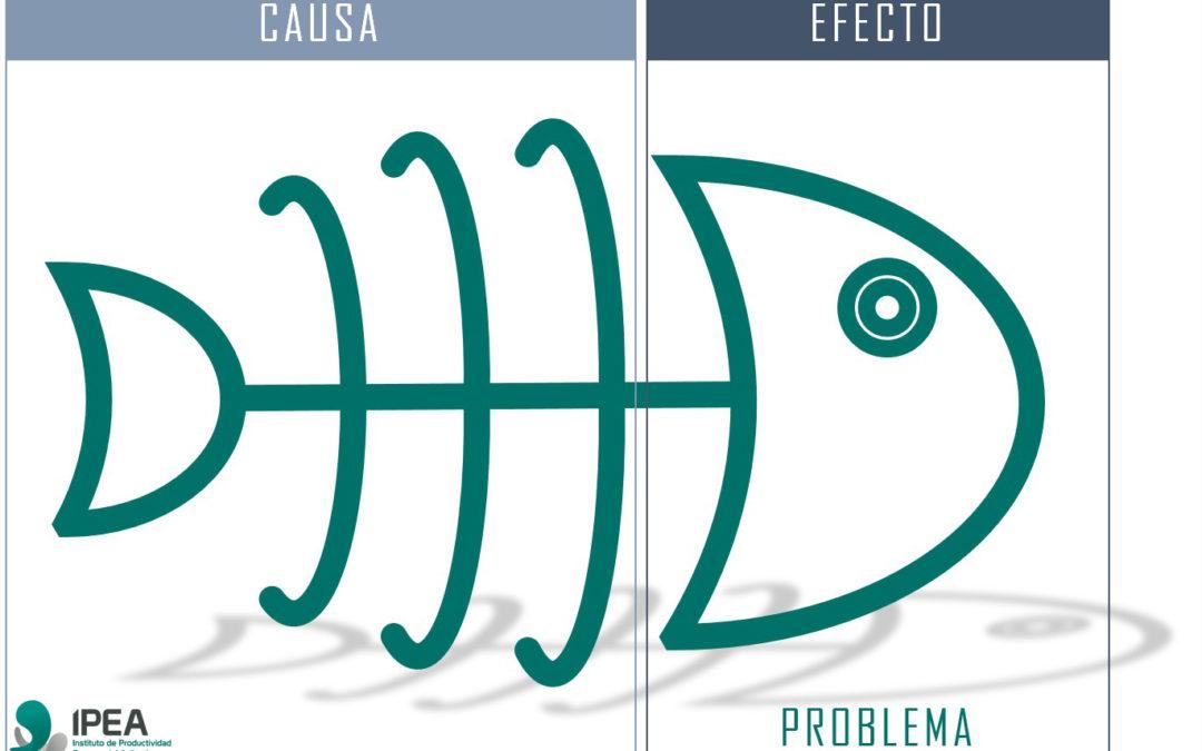 Diagrama Causa – Efecto, o de Ishikawa.