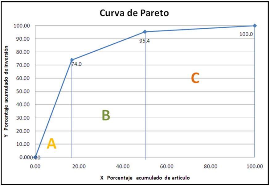 Clasificación de Inventarios. Sistema ABC.